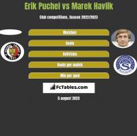 Erik Puchel vs Marek Havlik h2h player stats
