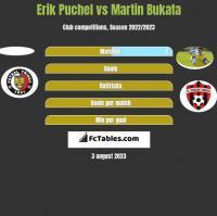 Erik Puchel vs Martin Bukata h2h player stats