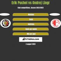 Erik Puchel vs Ondrej Lingr h2h player stats