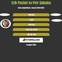 Erik Puchel vs Petr Galuska h2h player stats