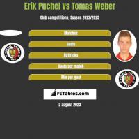 Erik Puchel vs Tomas Weber h2h player stats