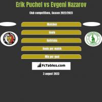 Erik Puchel vs Evgeni Nazarov h2h player stats