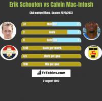 Erik Schouten vs Calvin Mac-Intosh h2h player stats