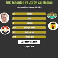 Erik Schouten vs Jordy van Deelen h2h player stats