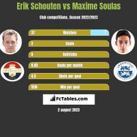 Erik Schouten vs Maxime Soulas h2h player stats
