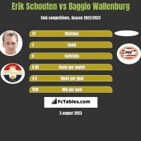 Erik Schouten vs Baggio Wallenburg h2h player stats