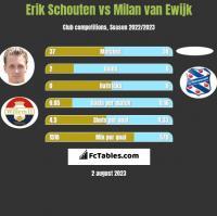 Erik Schouten vs Milan van Ewijk h2h player stats