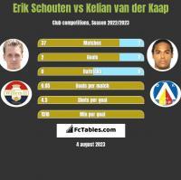 Erik Schouten vs Kelian van der Kaap h2h player stats