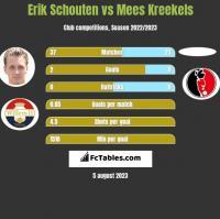 Erik Schouten vs Mees Kreekels h2h player stats