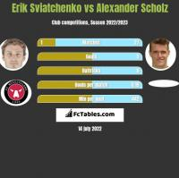 Erik Sviatchenko vs Alexander Scholz h2h player stats