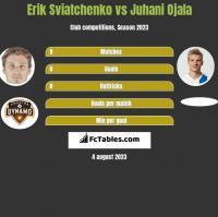 Erik Sviatchenko vs Juhani Ojala h2h player stats