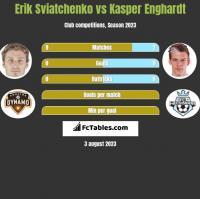 Erik Swiatczenko vs Kasper Enghardt h2h player stats