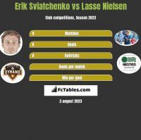 Erik Swiatczenko vs Lasse Nielsen h2h player stats