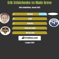 Erik Sviatchenko vs Mads Greve h2h player stats