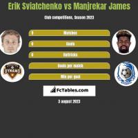 Erik Swiatczenko vs Manjrekar James h2h player stats
