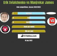 Erik Sviatchenko vs Manjrekar James h2h player stats