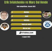Erik Sviatchenko vs Marc Dal Hende h2h player stats