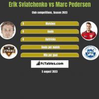 Erik Sviatchenko vs Marc Pedersen h2h player stats