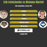 Erik Sviatchenko vs Nicholas Marfelt h2h player stats