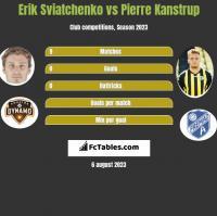 Erik Sviatchenko vs Pierre Kanstrup h2h player stats