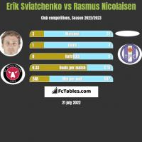 Erik Swiatczenko vs Rasmus Nicolaisen h2h player stats