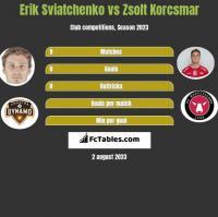 Erik Sviatchenko vs Zsolt Korcsmar h2h player stats