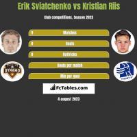 Erik Swiatczenko vs Kristian Riis h2h player stats