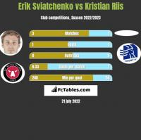 Erik Sviatchenko vs Kristian Riis h2h player stats
