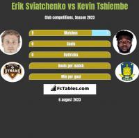 Erik Swiatczenko vs Kevin Tshiembe h2h player stats