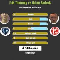 Erik Thommy vs Adam Bodzek h2h player stats