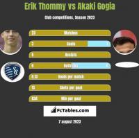 Erik Thommy vs Akaki Gogia h2h player stats