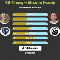 Erik Thommy vs Alexander Esswein h2h player stats