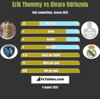 Erik Thommy vs Alvaro Odriozola h2h player stats