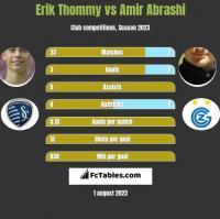 Erik Thommy vs Amir Abrashi h2h player stats