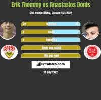 Erik Thommy vs Anastasios Donis h2h player stats