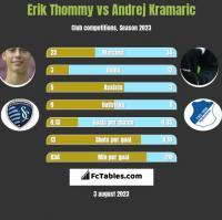 Erik Thommy vs Andrej Kramaric h2h player stats