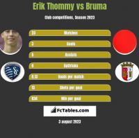 Erik Thommy vs Bruma h2h player stats