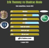Erik Thommy vs Chadrac Akolo h2h player stats