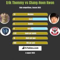 Erik Thommy vs Chang-Hoon Kwon h2h player stats
