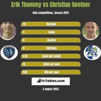 Erik Thommy vs Christian Gentner h2h player stats