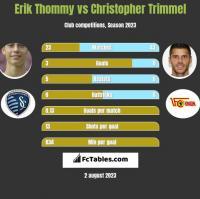 Erik Thommy vs Christopher Trimmel h2h player stats