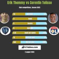 Erik Thommy vs Corentin Tolisso h2h player stats
