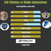 Erik Thommy vs Diadie Samassekou h2h player stats