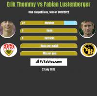 Erik Thommy vs Fabian Lustenberger h2h player stats