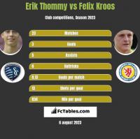 Erik Thommy vs Felix Kroos h2h player stats