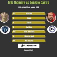 Erik Thommy vs Gonzalo Castro h2h player stats