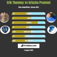 Erik Thommy vs Grischa Proemel h2h player stats