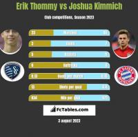 Erik Thommy vs Joshua Kimmich h2h player stats