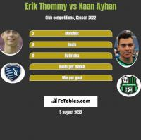 Erik Thommy vs Kaan Ayhan h2h player stats