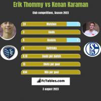 Erik Thommy vs Kenan Karaman h2h player stats